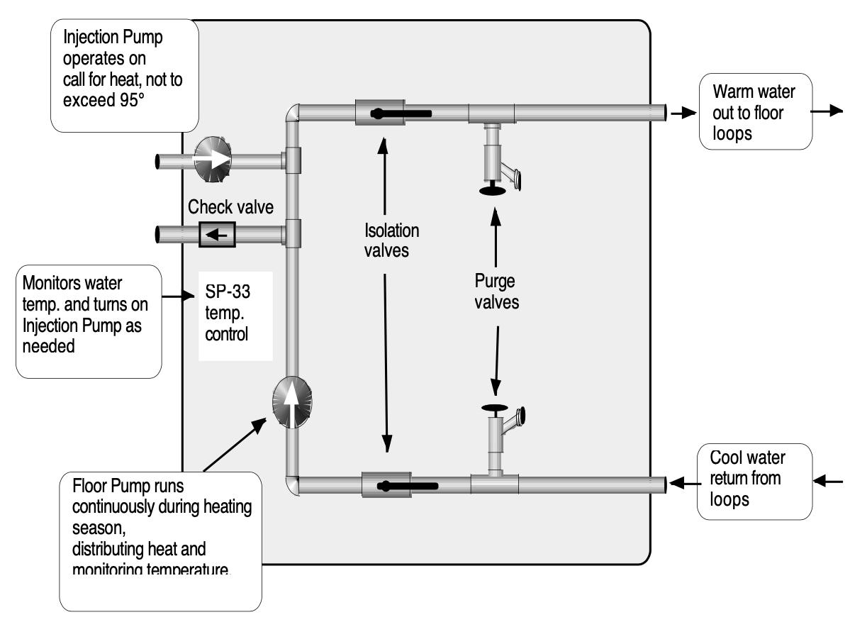 Hydronic Radiant Heating Module