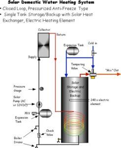 Pressurized Solar Water Heater featuring Rheem Solaraide integral heat exchanger tank