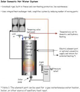 Drainback Solar Water Heater using Rheem/Richmond SolarAide Integral Heat Exchanger Water Heater