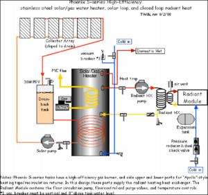 Solar Consultants - Phoenix S-series High Efficiency