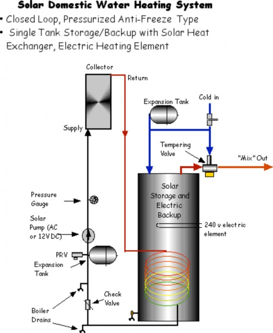 solar_domestic_water_heating